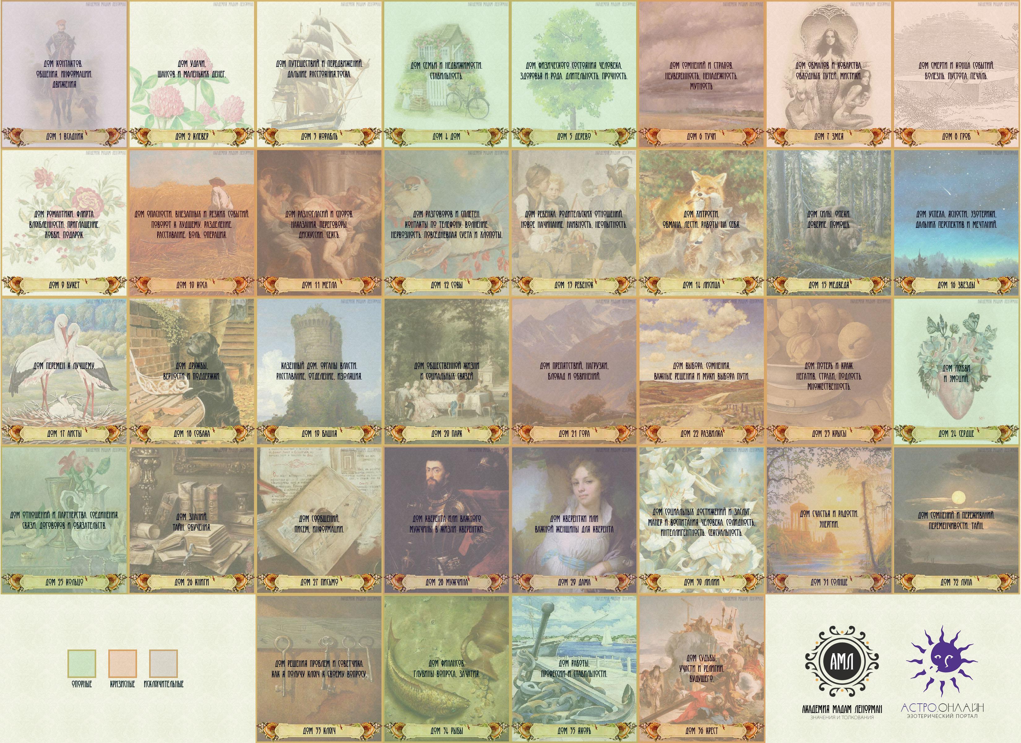 Схема раскладов карт ленорман