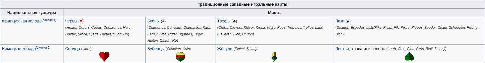 Сравнение мастей в разных системах (Википедия)